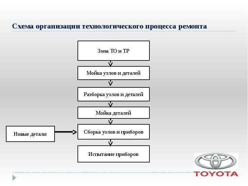 Технологический процесс автотранспортного предприятия — атп