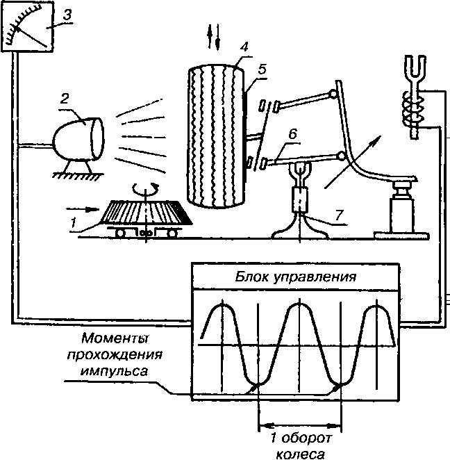 Статическая балансировка рабочих колес вращающихся механизмов