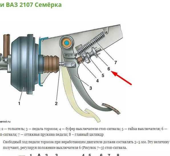 Ремонт ваз 2110 (лада) : возможные неисправности тормозной системы.