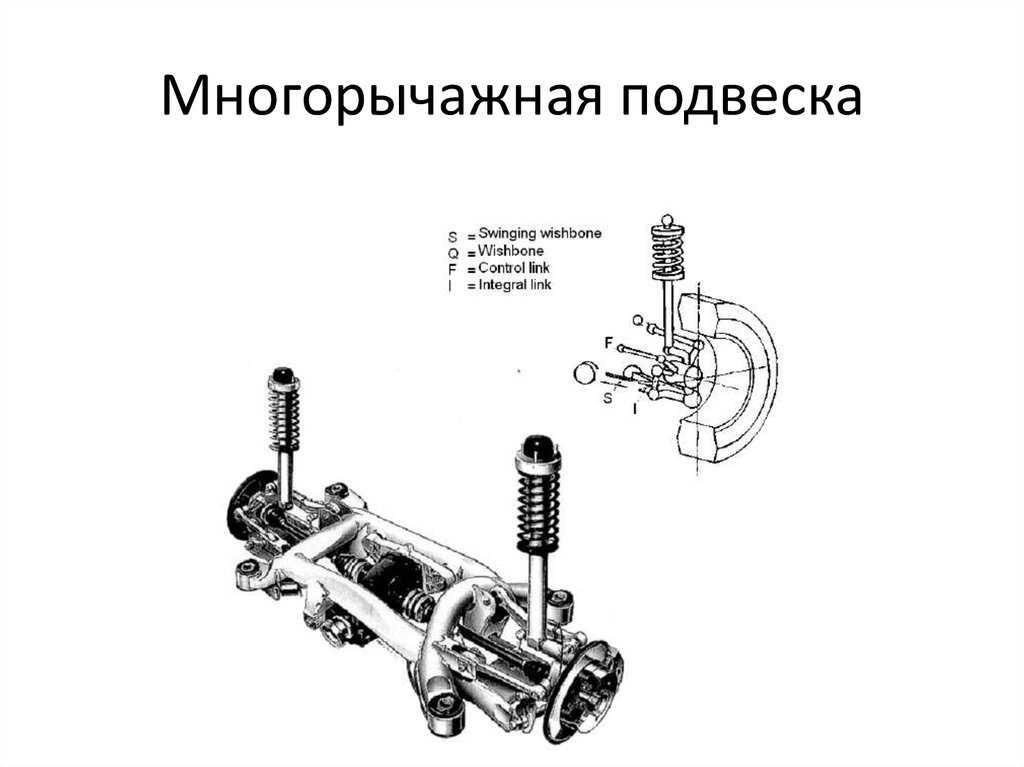 Принцип работы и особенности зависимой подвески автомобиля