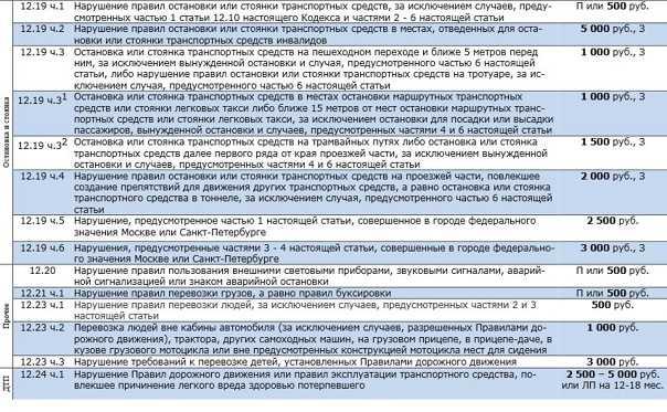 Штрафы гибдд по номеру автомобиля   как проверить   shtrafy-gibdd.ru
