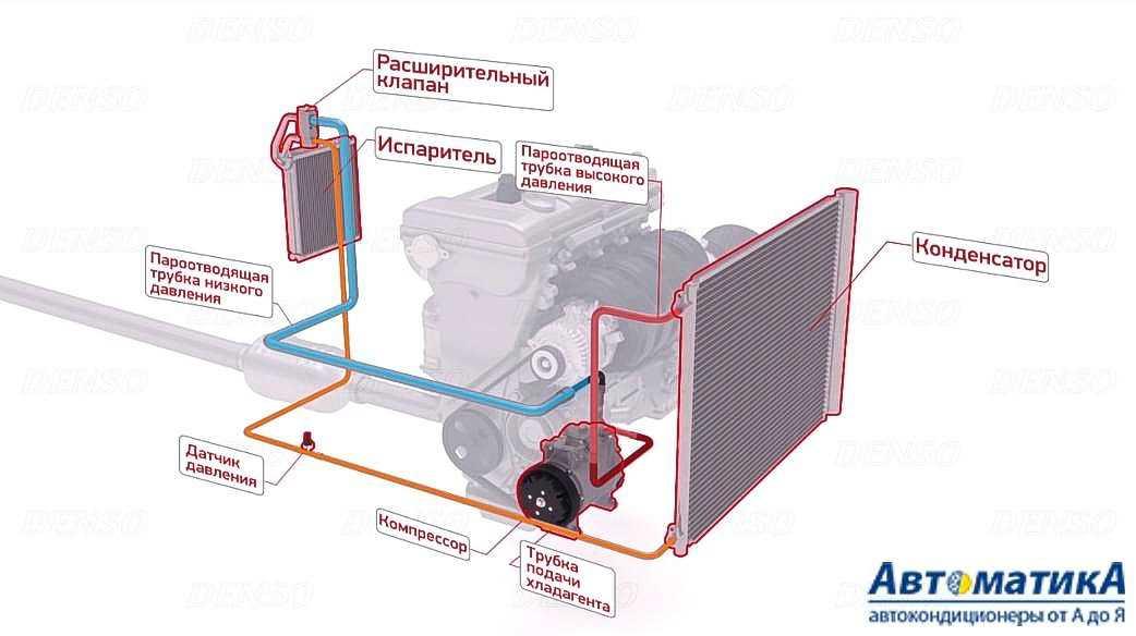 Как правильно пользоваться кондиционером в машине?