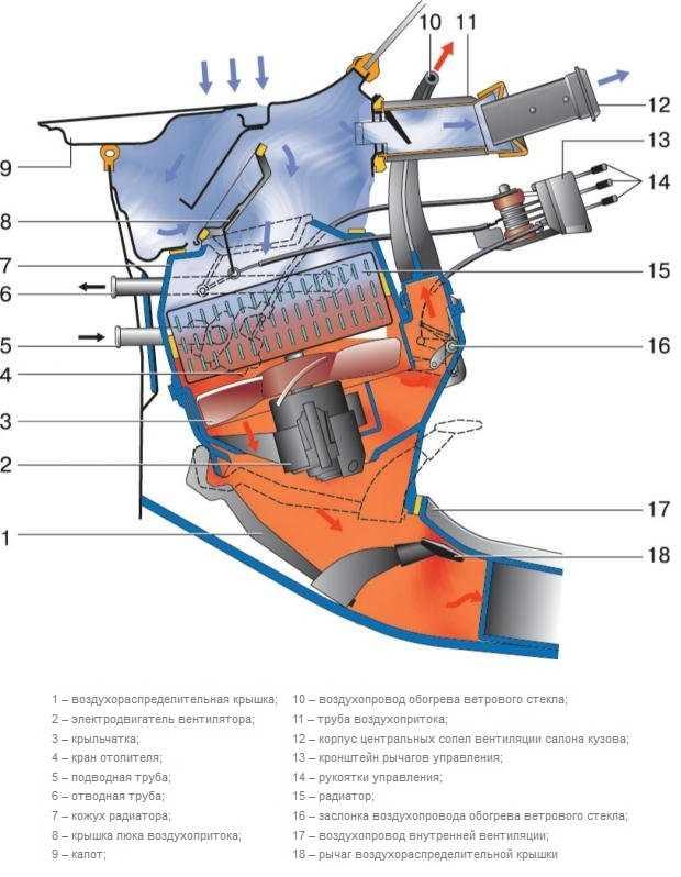 Система охлаждения двигателя:ремонт,диагностика.