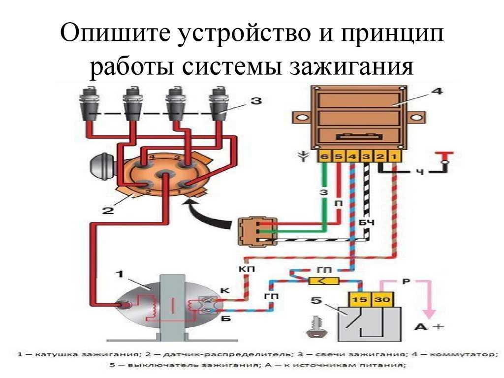 Диагностика основных элементов системы зажигания автомобиля