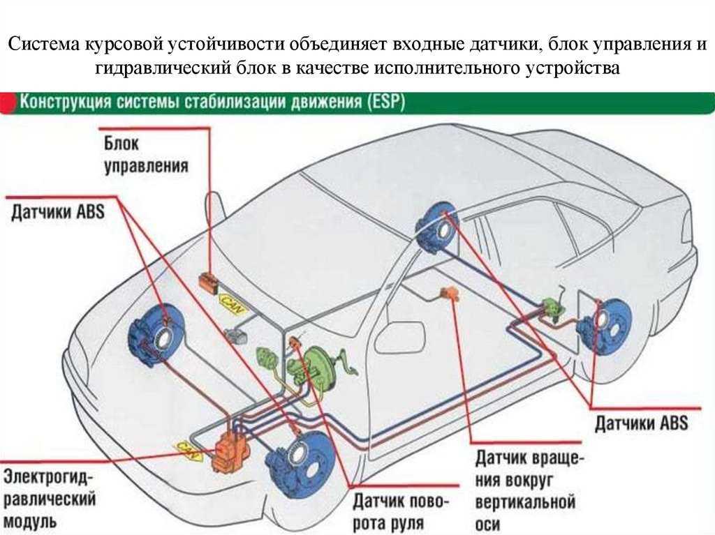 Антипробуксовочная система: что это, плюсы и минусы, как отключить