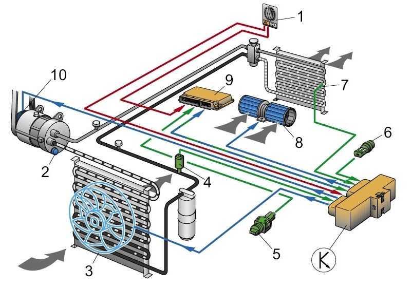 Зачем нужен автоматический режим сплит-системы и как он работает