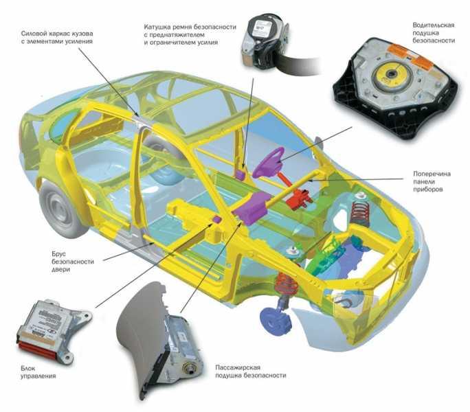 Основы безопасности дорожного движения