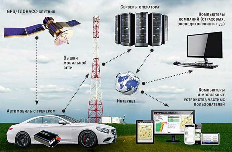 Принцип и схема работы системы спутниковой навигации gps