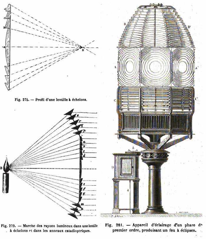 Линзы френеля— прибор для студийной фотосъемки   блог дмитрия евтифеева