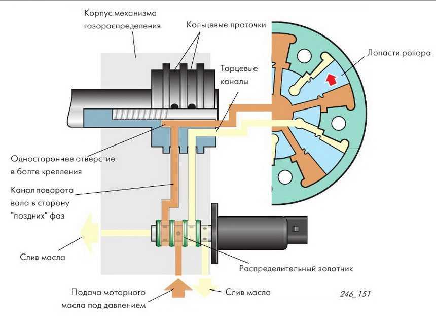 Как влияет на работу двигателя неправильная установка фаз газораспределения