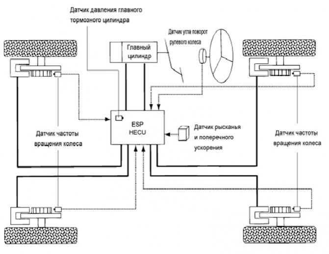Как работает противобуксовочная система tcs