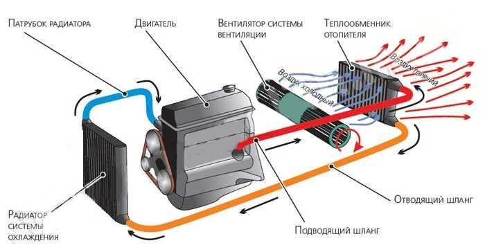 Лабораторная работа «система охлаждения» - технология, уроки