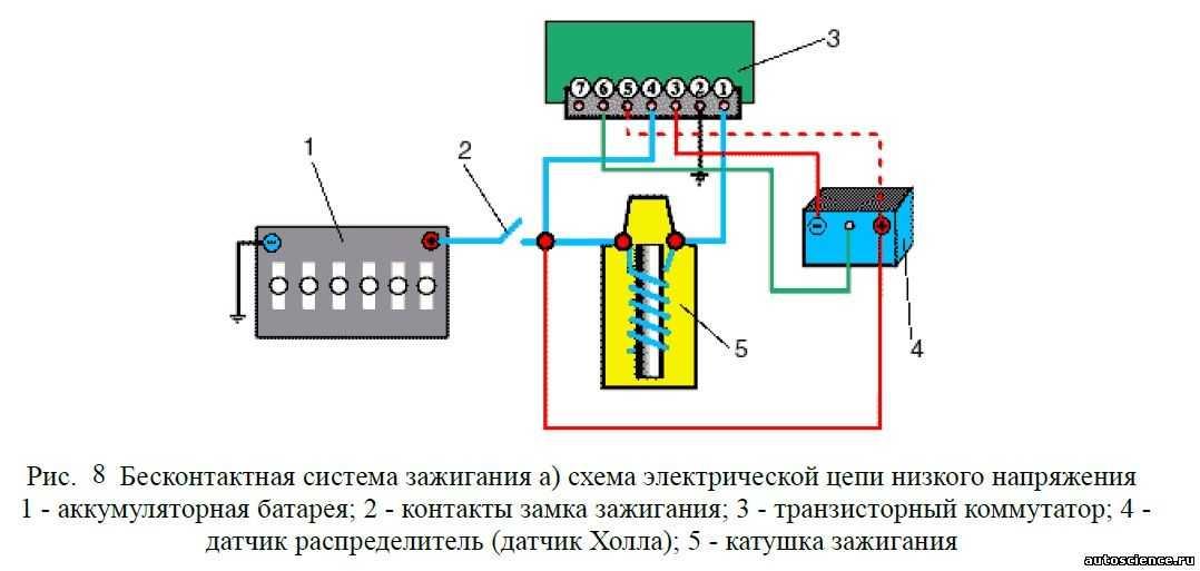 Проверка бесконтактной системы зажигания ваз 2108, 2109, 21099