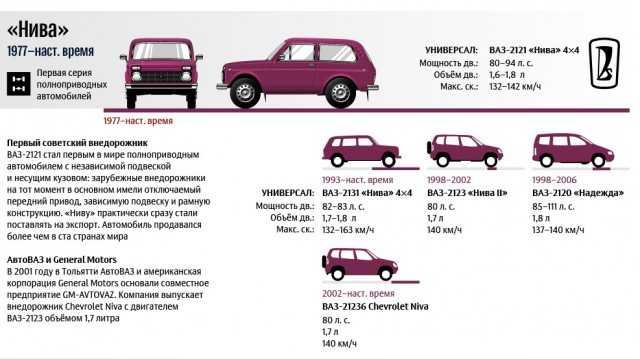 Шасси автомобиля. проверка технического состояния
