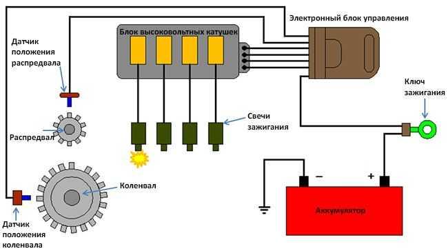 Ремонт генератора автомобиля: причины неисправности, диагностика поломок