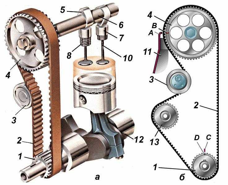 Газораспределительный механизм двигателя: устройство, принцип работы, назначение, техническое обслуживание и ремонт