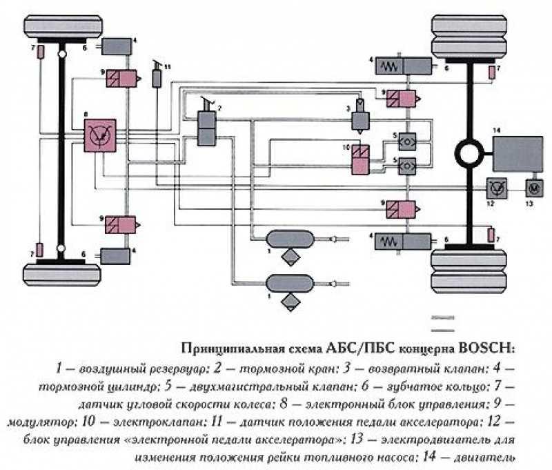 Антипробуксовочная система принцип работы