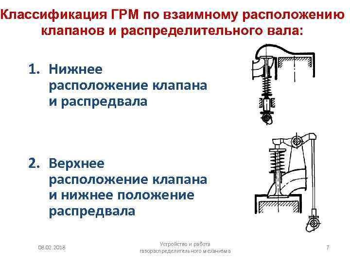 Техническое обслуживание механизма газораспределения
