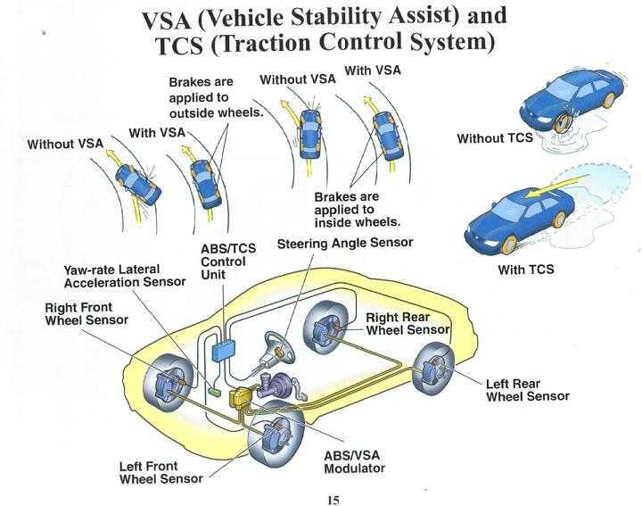 Антипробуксовочная система: описание,преимущества,недостатки ,устройство.