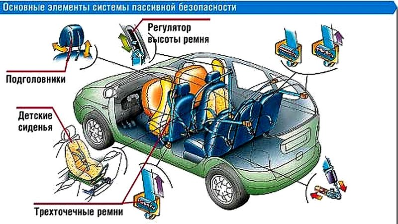Современные системы безопасности автомобиля
