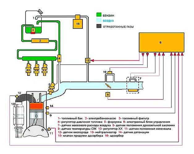 Ремонт топливной системы, диагностика и прокачка, как проверить на наличие воздуха, обследование тнвд дизельного двигателя, исправление ошибок