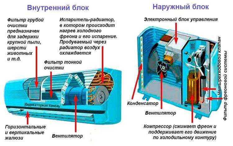 Понимание системы кондиционирования воздуха