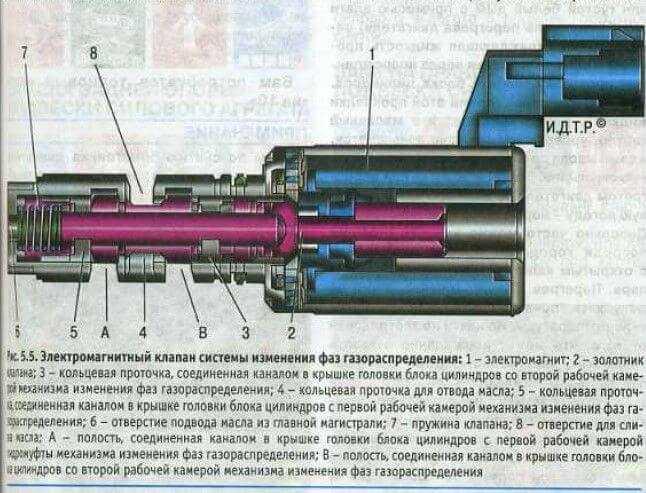 Проверка и корректировка фаз грм двигателей змз • chiptuner.ru