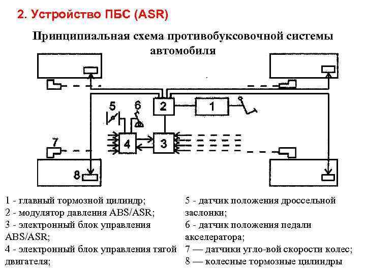 Антипробуксовочная система автомобиля (абс): как работает, плюсы и минусы