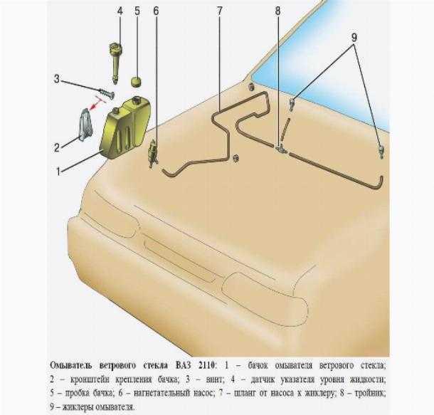 Регулировка веерных форсунок омывателя лобового стекла