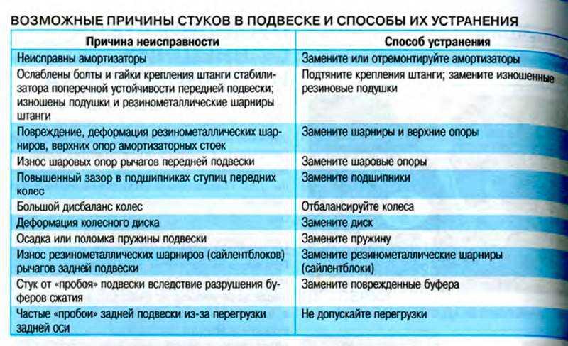 Владислав волгинбесприборная диагностика неисправностей легковых автомобилей