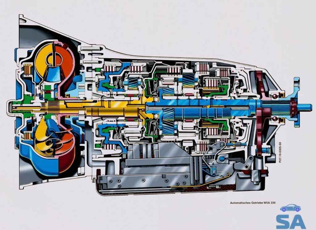 Признаки неисправности автоматической коробки передач