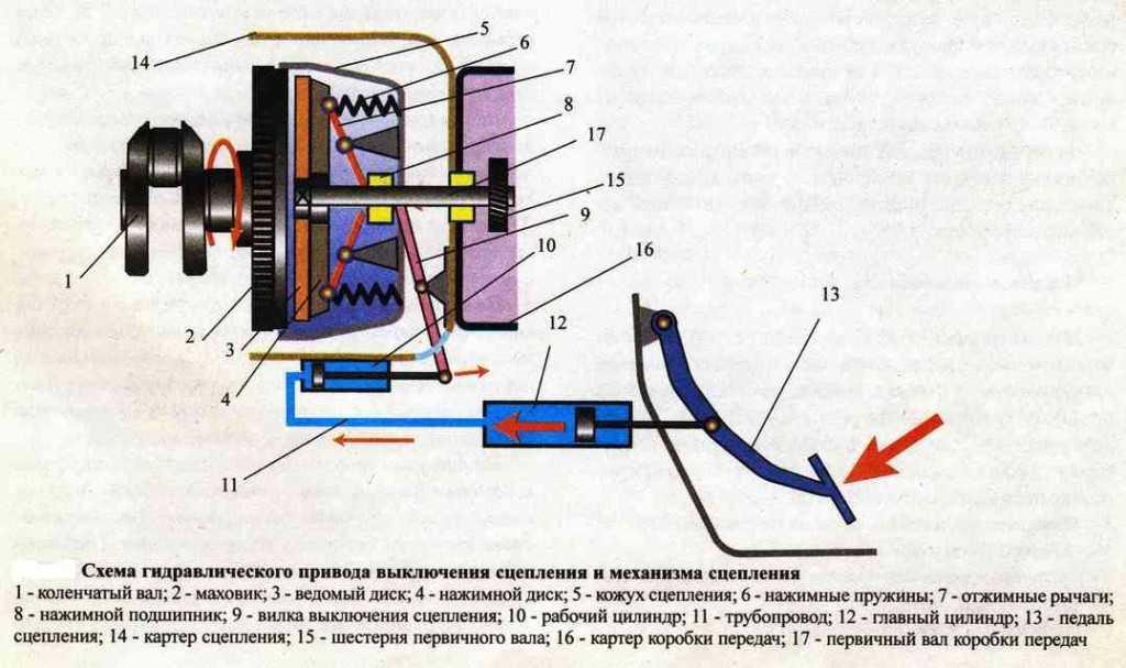 Как работает сцепление в автомобиле: принцип работы для «чайников»