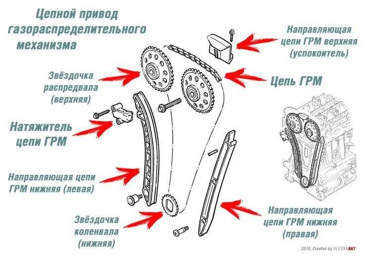 Как правильно установить натяжной ролик грм - авто журнал карлазарт