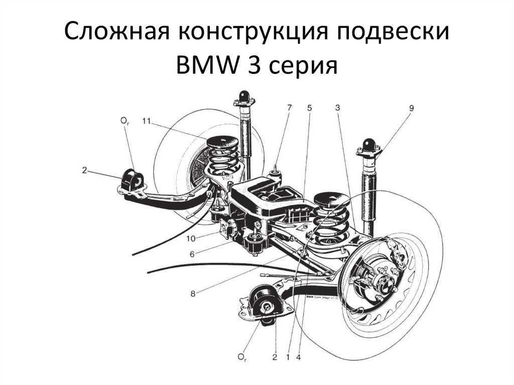 Схема построения и принцип действия автомобильной зависимой подвески