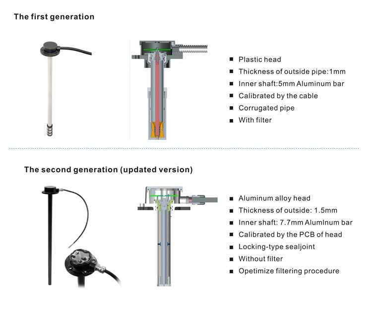 Датчик уровня топлива - типы, устройство, ремонт
