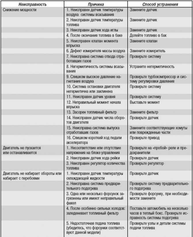 Ремонт топливных форсунок: причины неисправности, диагностика, методы решения проблемы