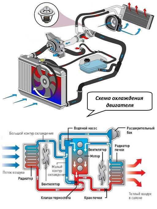 Система охлаждения двигателя автомобиля, принцип действия, неисправности