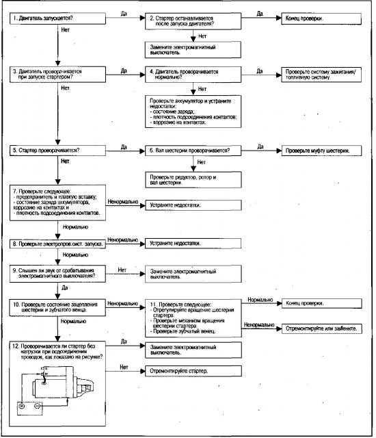 Диагностика автомобилей. теория, методы, практика полезная информация (tech.auto.autodiagnos) : рассылка : subscribe.ru