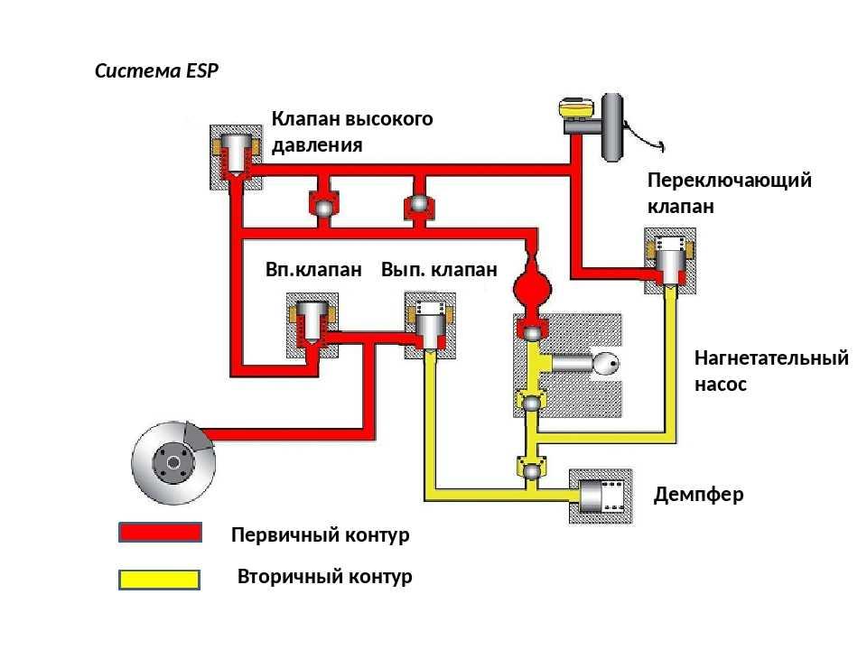 Антипробуксовочная система: принцип работы