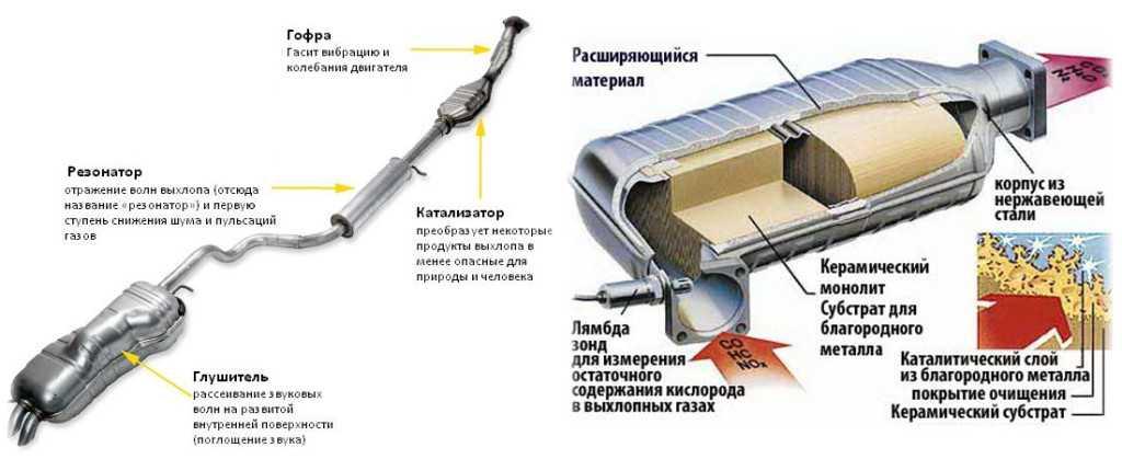 Автомобильный генератор – схема, виды, поломки, ремонт + видео » автоноватор