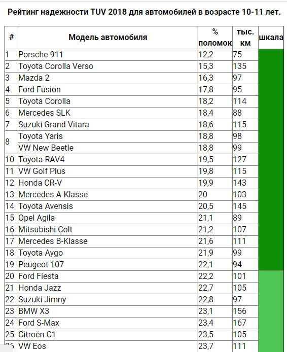 Рейтинг: 20 лучших кроссоверов в соотношении цены и качества