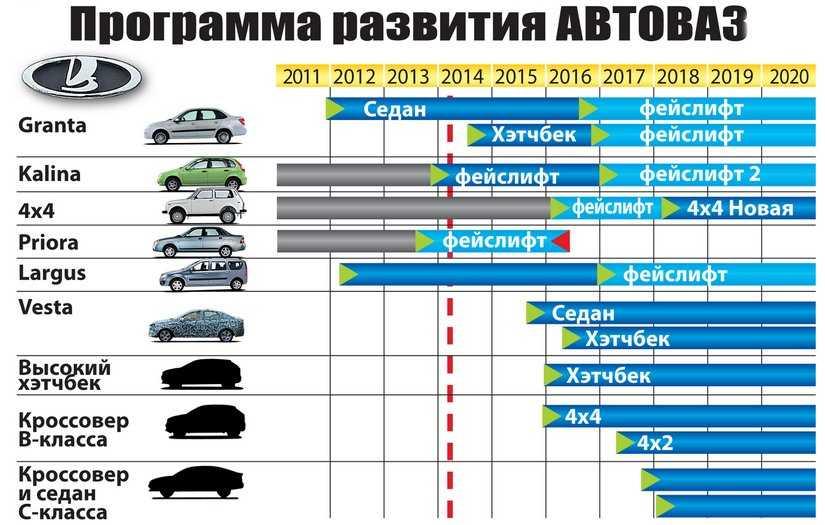Нормативные требования к элементам шасси транспортного средства | диагностирование автомобиля