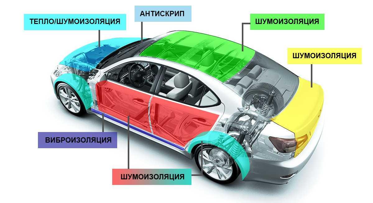 Какие бывают способы снижения шума в автомобиле и их эффективность