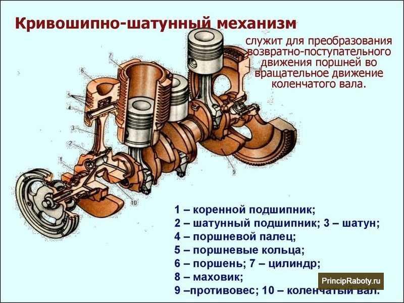 Техническое обслуживание газораспределительного механизма