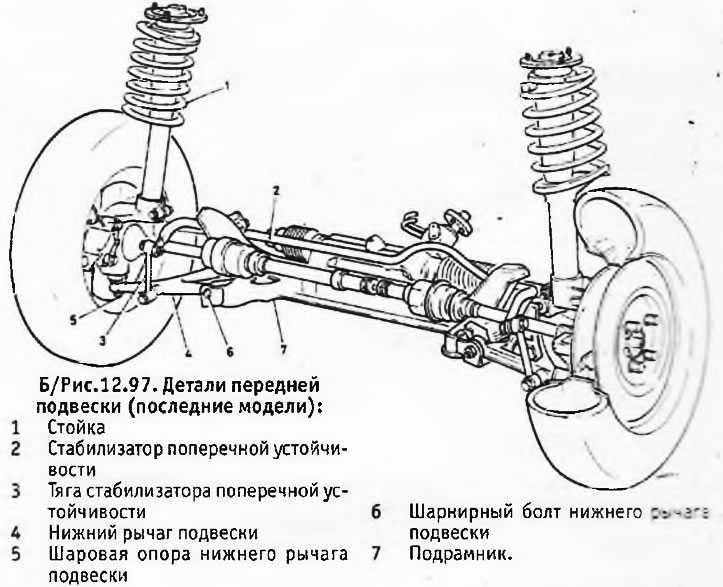 Элементы подвески автомобиля: разновидности и решаемые задачи