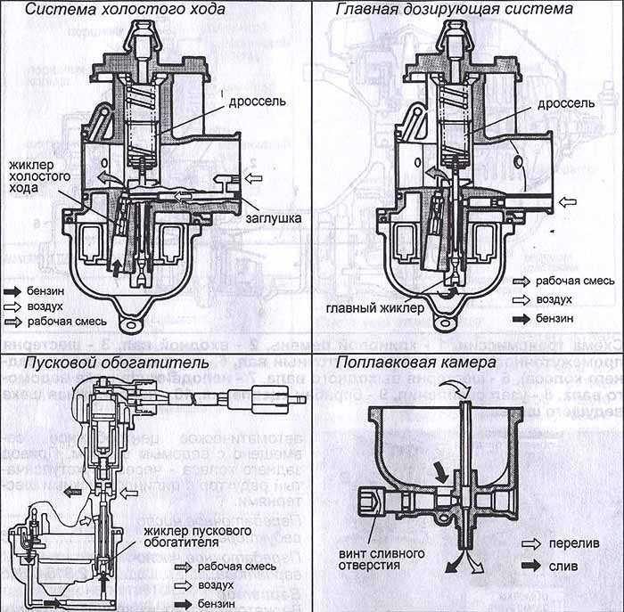 Регулировка иглы карбюратора на скутере - скутеры обслуживание и ремонт