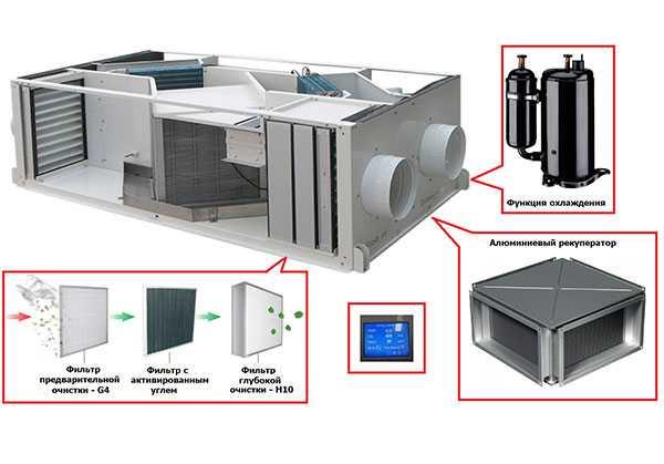 Кондиционирование воздуха. система отопления и вентиляции. кондиционер