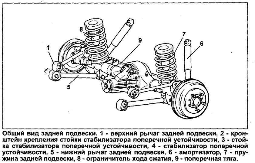 Ремонт подвески своими руками - 120 фото ходовой части авто и починка передней и задней подвески