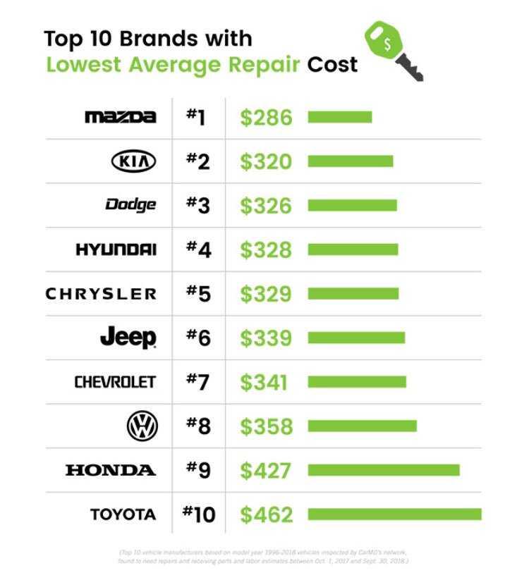 Топ 10 лучших подержанных автомобилей 2021: какой купить?   экспертные руководства по выбору техники