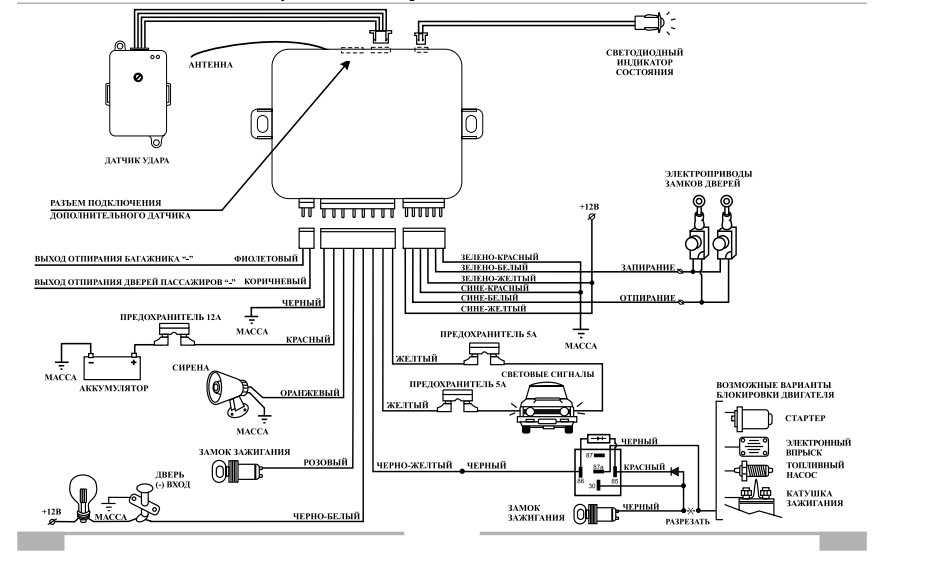 Блок управления дверями автомобиля — функции сети can
